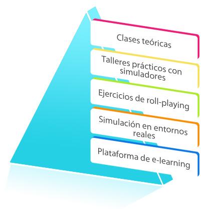 piramide_graf